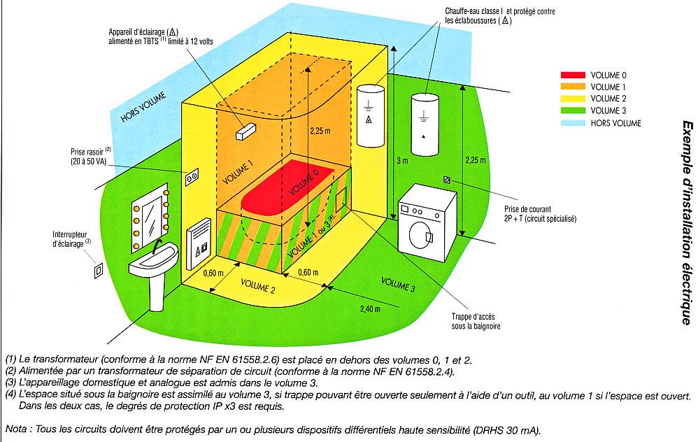 Norme tournevis electrique