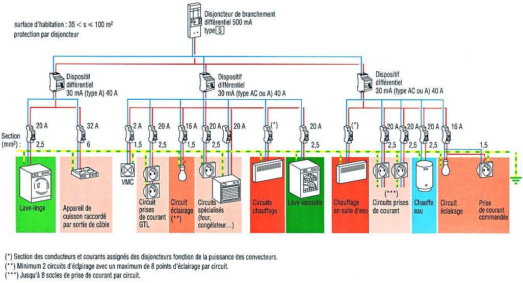 Exemple tableau electrique norme