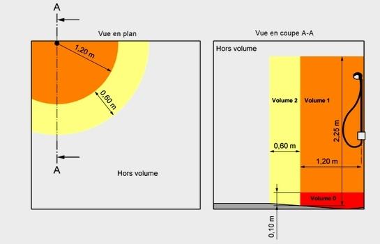 Norme electrique volume douche
