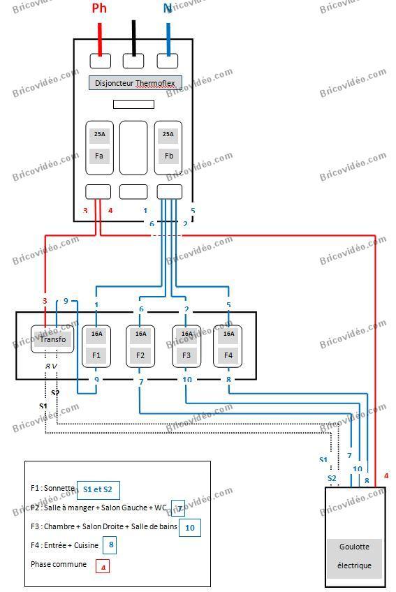 Schema tableau electrique renovation