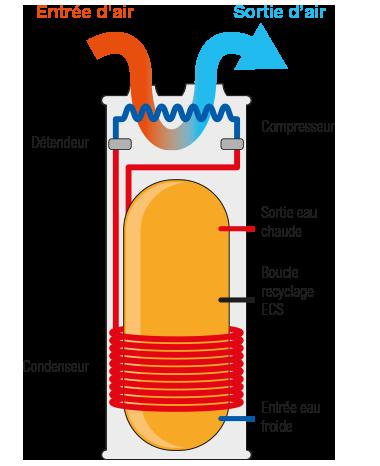 Schema electrique thermodynamique