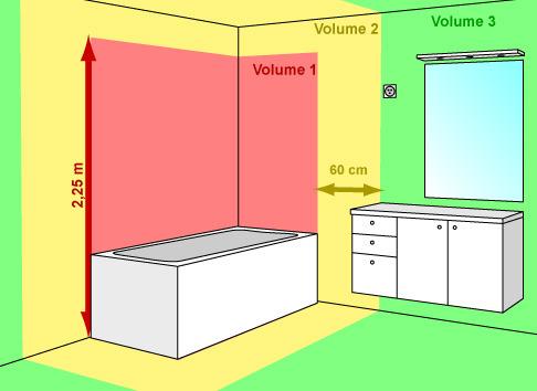 Norme electrique volume cuisine