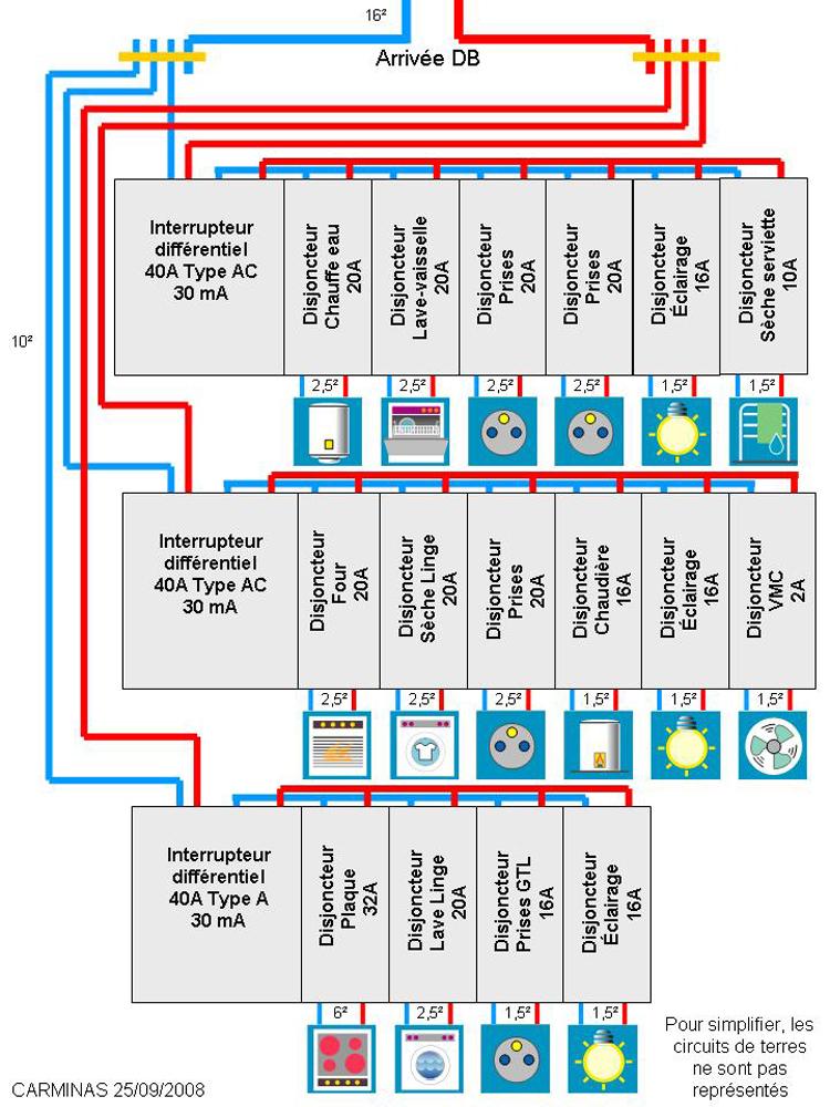 Schema de tableau electrique pour une maison
