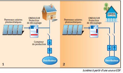 Schema electrique panneau solaire pdf
