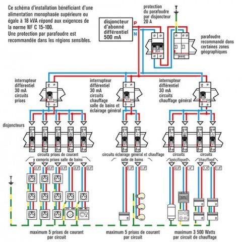 Schema d'installation d'un tableau electrique