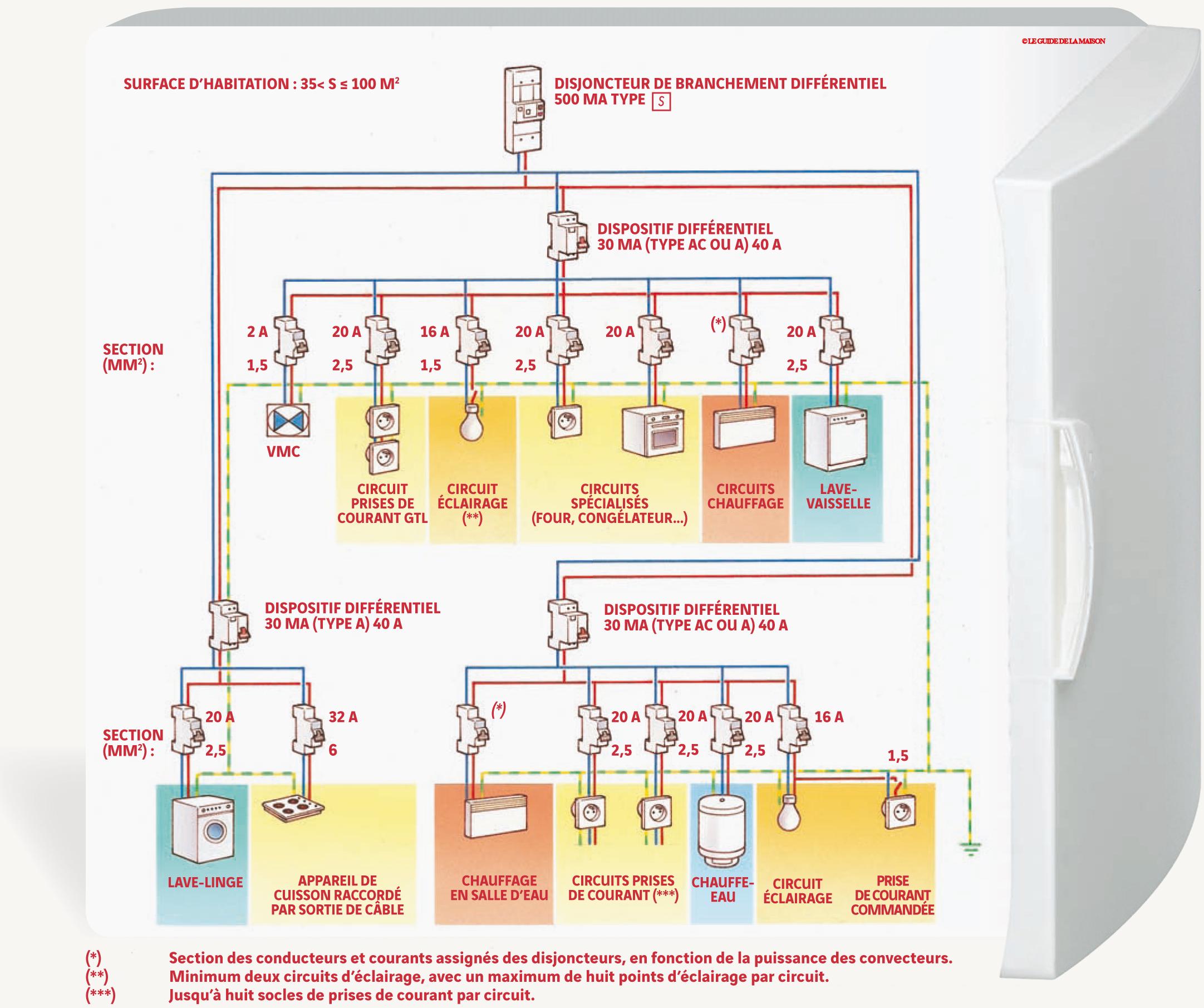 Norme electrique cable maison