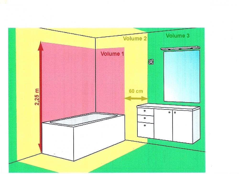 Norme electrique salle de bain belgique