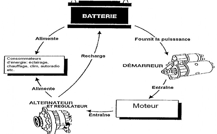 Schema electrique alternateur clio 1