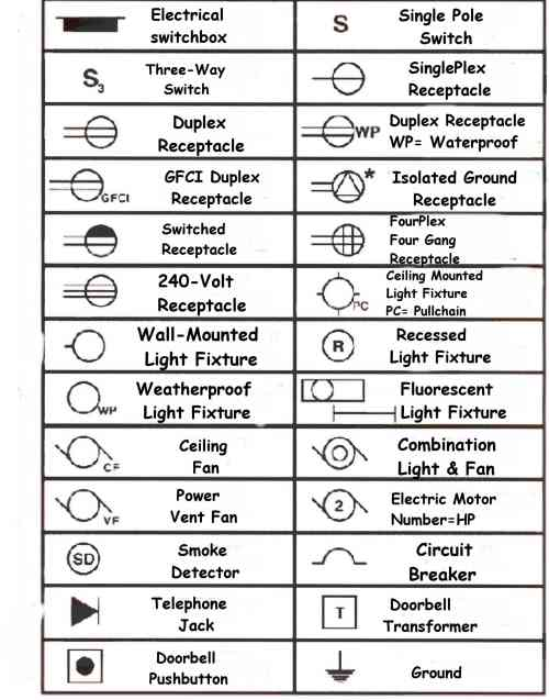 Symbole schéma éléctrique industriel