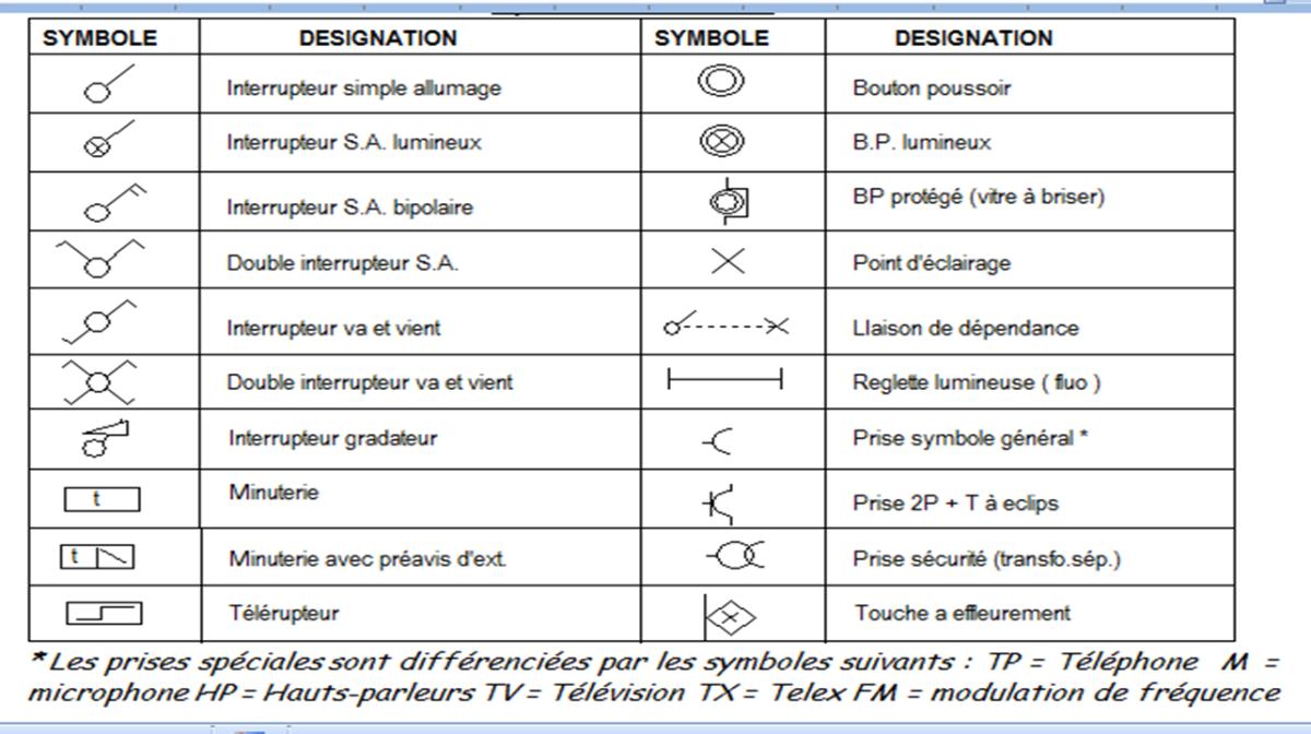 Symbole electrique pour schema unifilaire