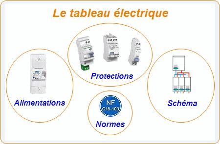 Norme d'installation électrique industrielle