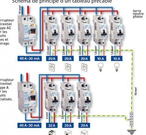 Tableau electrique norme installation