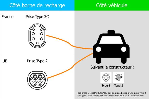 Recharge véhicule électrique norme