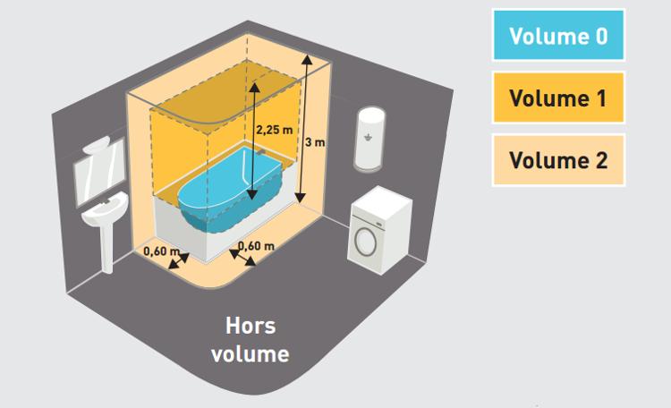 Norme electrique pour une salle de bain